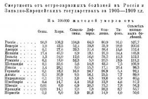 Смертность от инфекционных заболеваний в странах Европы в начале XX века