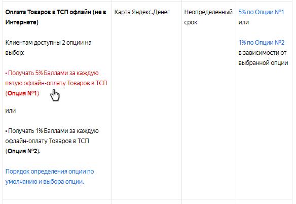 Новые правила начисления кэшбэка в Яндекс.Деньгах