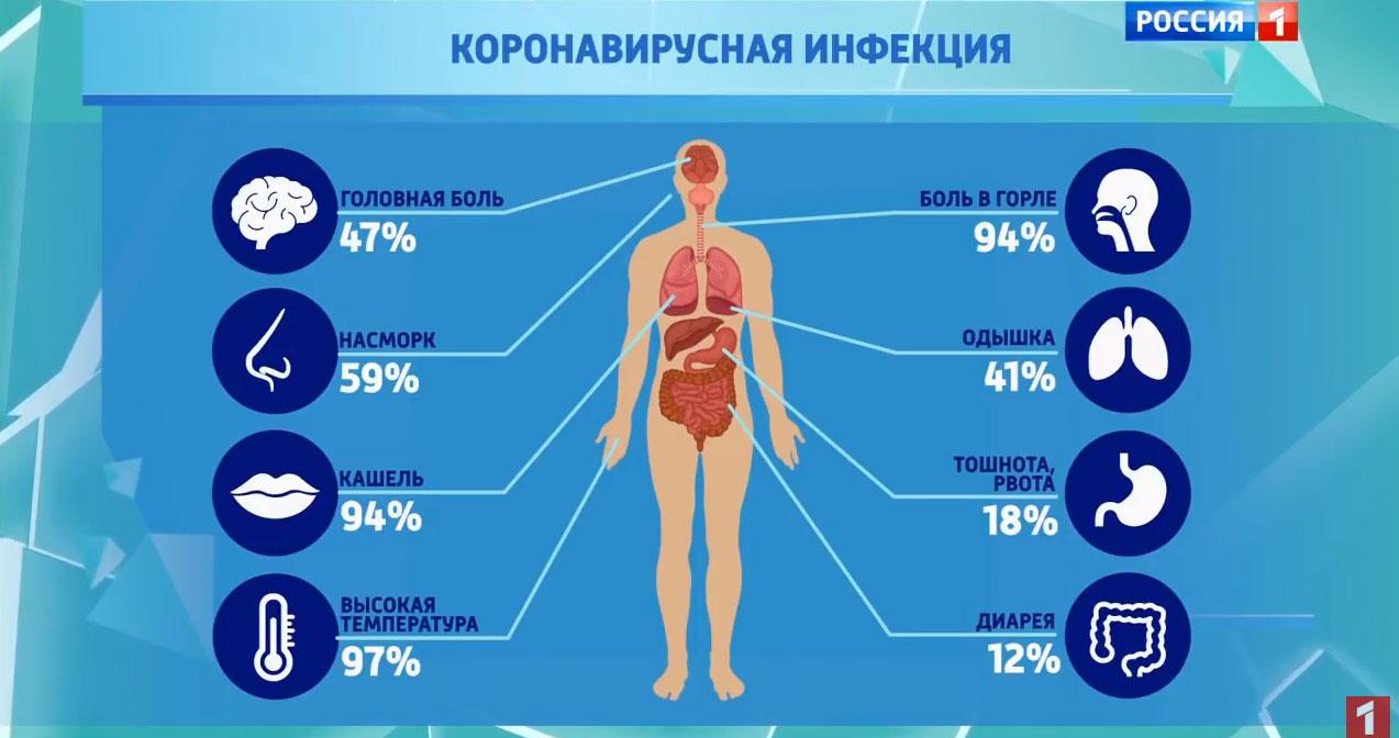 Самые частые симптомы у инфицированных китайским коронавирусом