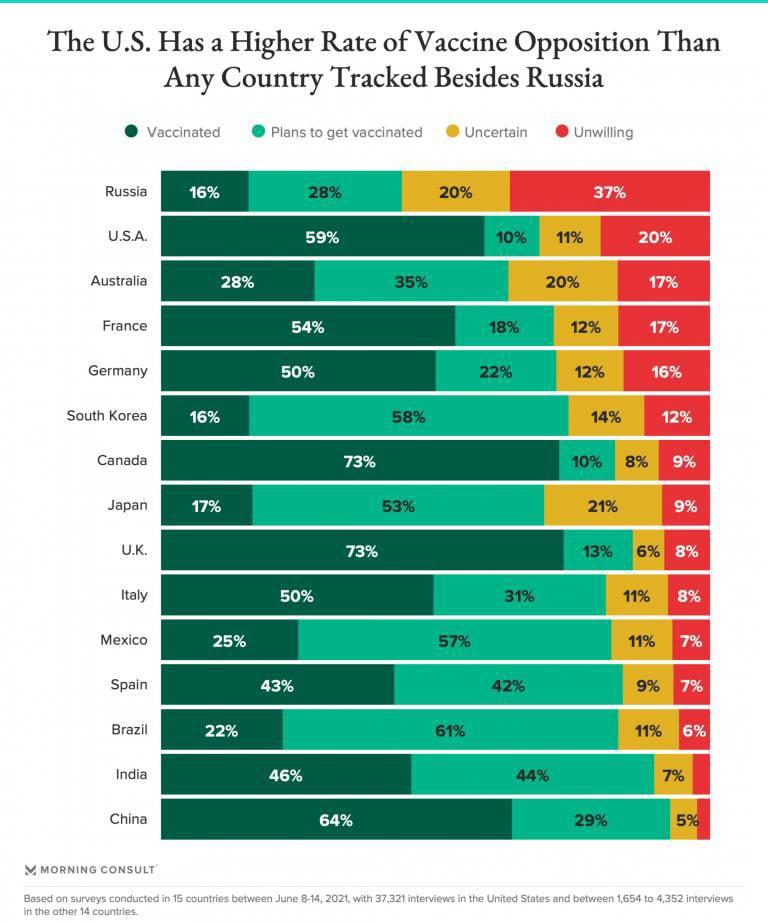 Отношение к вакцинации против COVID в разных странах
